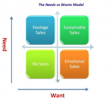 Do your customers buy because they need your products or because they want them?